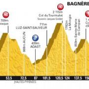 Tour de France 2012 – Voorbeschouwing en favorieten etappe 16