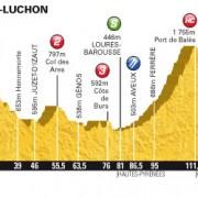 Tour de France 2012 – Voorbeschouwing en favorieten etappe 17