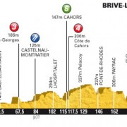 Tour de France 2012 – Voorbeschouwing en favorieten etappe 18