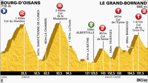 Tour de France 2013 – Voorbeschouwing en favorieten etappe 19