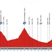 Vuelta a España 2013 – Uitslag etappe 15