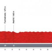 Vuelta a España 2013 – Voorbeschouwing en favorieten etappe 21