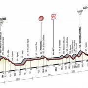 Giro d'Italia 2014 – Voorbeschouwing en favorieten etappe 7