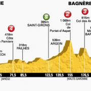Tour de France 2014 – Voorbeschouwing en favorieten etappe 16
