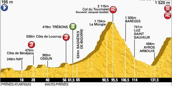 Tour de France 2014 – Voorbeschouwing en favorieten etappe 18