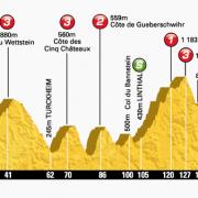 Tour de France 2014 – Voorbeschouwing en favorieten etappe 9