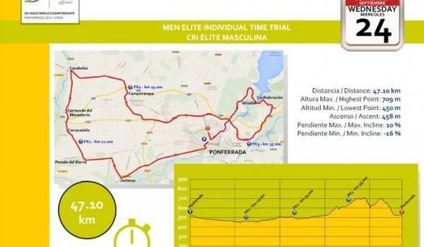 WK wielrennen 2014 – Voorbeschouwing Tijdrit Elite Mannen