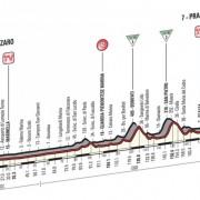 Giro d'Italia 2016 – Favorieten etappe 4