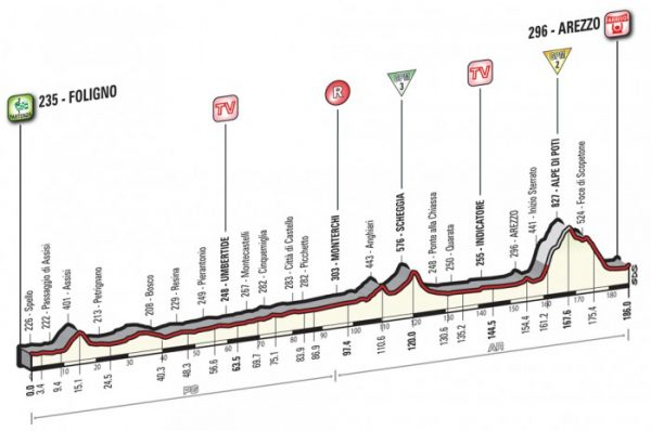 Giro 2016 - profiel etappe 8