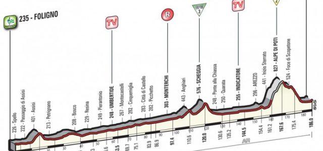 Giro d'Italia 2016 – Parcours en favorieten etappe 8