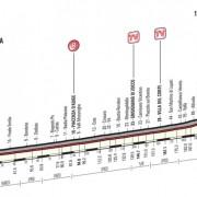 Giro d'Italia 2016 – Parcours en favorieten etappe 11