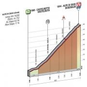 Giro d'Italia 2016 – Favorieten etappe 15 (klimtijdrit)