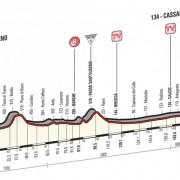 Giro d'Italia 2016 – Favorieten etappe 17