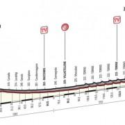 Giro d'Italia 2016 – Favorieten etappe 21