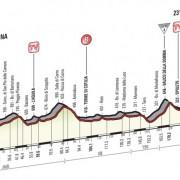 Giro d'Italia 2016 – Favorieten etappe 7