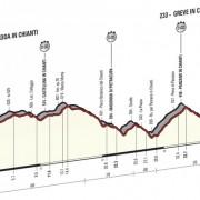 Giro d'Italia 2016 – Favorieten etappe 9 (individuele tijdrit)