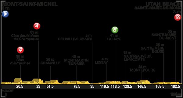 parcours Tour de France 2016 etappe 1
