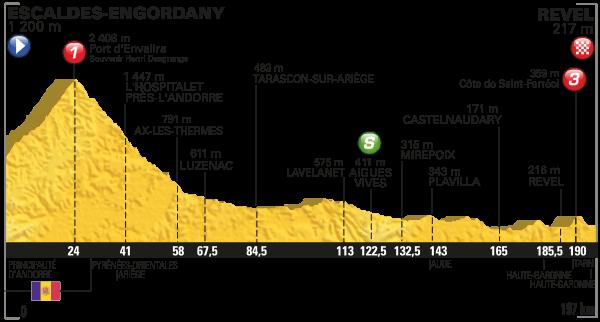 parcours Tour de France 2016 etappe 10