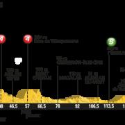 Tour de France 2016 – Favorieten etappe 11