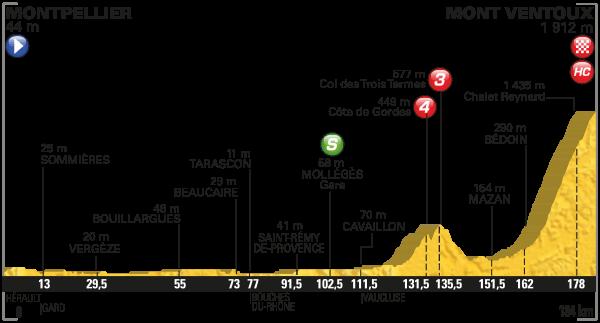 parcours Tour de France 2016 etappe 12