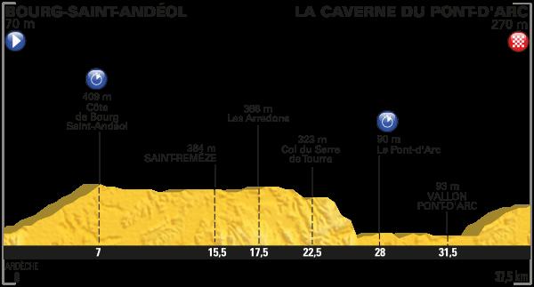 parcours Tour de France 2016 etappe 13