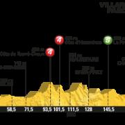 Tour de France 2016 – Favorieten etappe 14