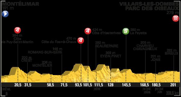 parcours Tour de France 2016 etappe 14