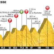 Tour de France 2016 – Favorieten etappe 15