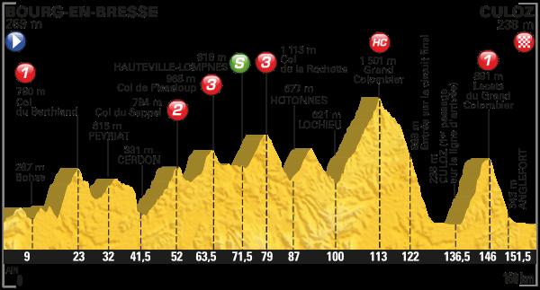 parcours Tour de France 2016 etappe 15