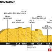 Tour de France 2016 – Favorieten etappe 16