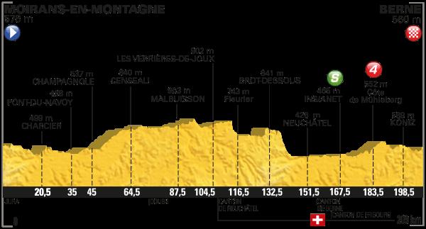 parcours Tour de France 2016 etappe 16