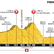 Tour de France 2016 – Favorieten etappe 17