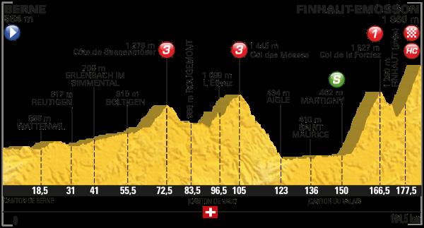parcours Tour de France 2016 etappe 17
