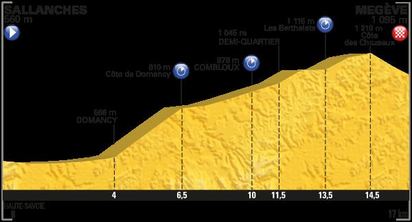 parcours Tour de France 2016 etappe 18
