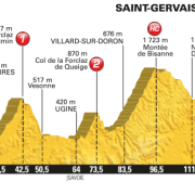Tour de France 2016 – Favorieten etappe 19