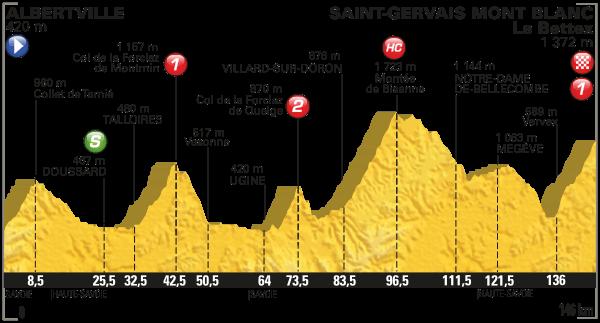 parcours Tour de France 2016 etappe 19