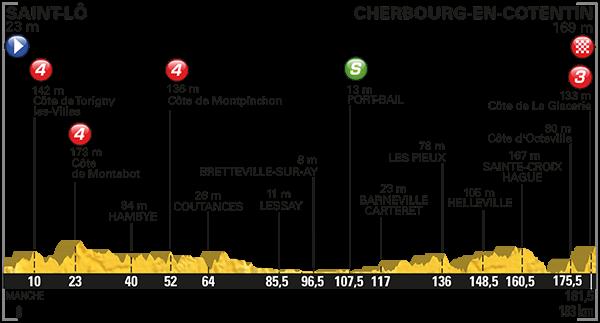 parcours Tour de France 2016 etappe 2