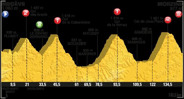 parcours Tour de France 2016 etappe 20