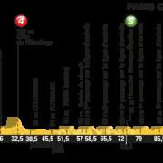 Tour de France 2016 – Favorieten etappe 21