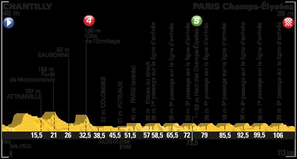 parcours Tour de France 2016 etappe 21