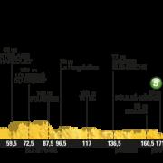 Tour de France 2016 – Favorieten etappe 3