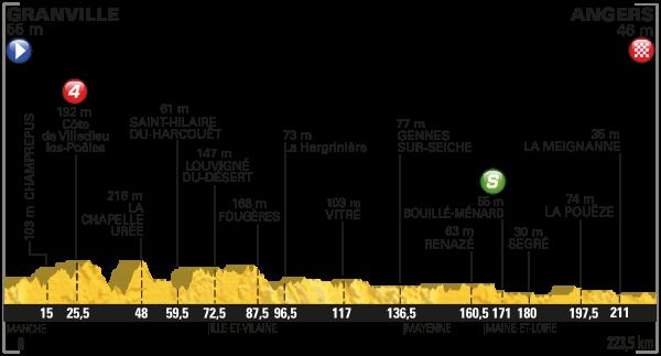 parcours Tour de France 2016 etappe 3