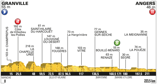 Tour de France 2016 Favorieten Groene Trui Cycling Story