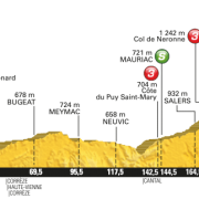 Tour de France 2016 – Favorieten etappe 5