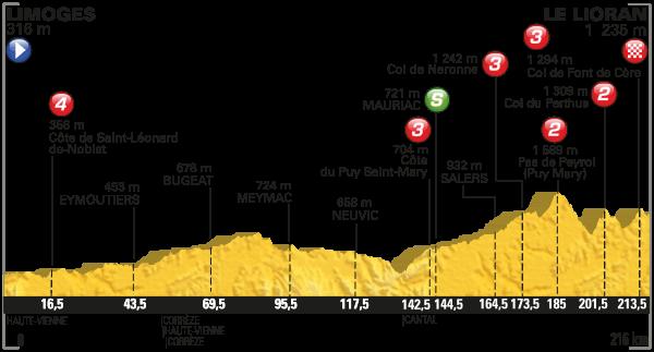 parcours Tour de France 2016 etappe 5