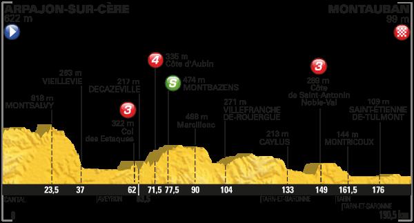parcours Tour de France 2016 etappe 6
