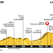 Tour de France 2016 – Favorieten etappe 7