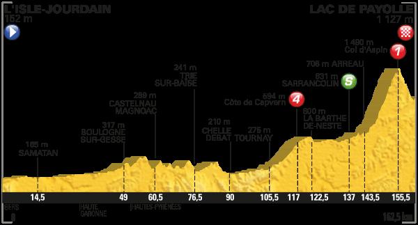 parcours Tour de France 2016 etappe 7