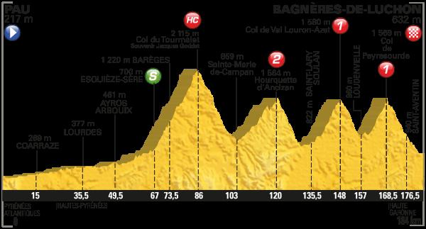 parcours Tour de France 2016 etappe 8