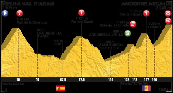 parcours Tour de France 2016 etappe 9